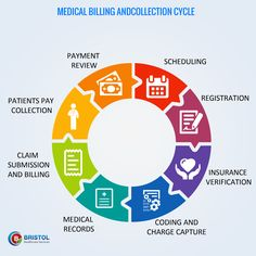 Bristol healthcare services has an effective medical billing and collection revenue cycle management.