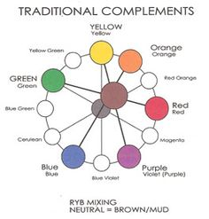 Pastel color chart polymer clay tutorials tools tips pinterest colour chart pastel - What color complements orange ...