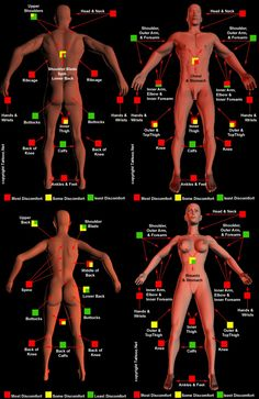 Bilderesultat for tattoo pain chart