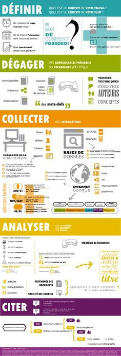 Infographie Étapes de la recherche documentaire (Niveau supérieur et BTS)                                                                                                                                                                                 Plus