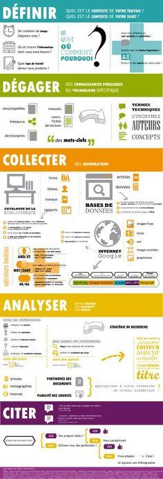 Infographie Étapes de la recherche documentaire (Niveau supérieur et BTS)