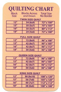Sewing Block Quilts Handy Little Chart. More - Learn how to sew a quilting seam allowance. Practice your quarter inch seam allowance so that your quilt blocks and quilts are perfect, every time. Patchwork Quilting, Quilting Tips, Quilting Tutorials, Quilting Projects, Sewing Projects, Modern Quilting, Beginner Quilting, Diy Projects, Baby Quilt Tutorials