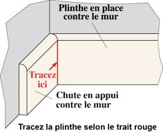 Skirting boards and miter cuts Faux Plafond Design, Skirting Boards, Line Chart, Diy Projects, Wood, Chevrette, Assemblages, Genre