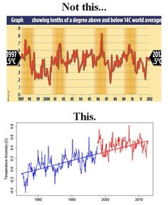 Nice way to show how someone can cherry-pick data to support their calim. It would be nice to go back even further, however. (As an aside, I walked my dog in shorts this morning . and it's December in Wisconsin. Math Measurement, Science Articles, Charts And Graphs, Math Teacher, Fun Math, Denial, Global Warming, Climate Change, Astronomy