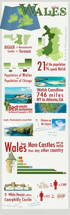 How much do you know about Wales? This beautiful Infographic includes some interesting trivia along with a few good reasons why you should plan a visit.
