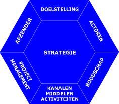 Communicatiediamant: de gebruikelijke elementen van een communicatieplan.