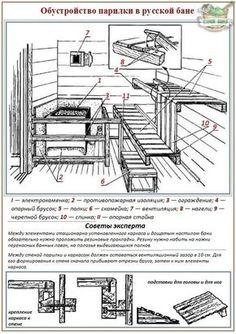 sauna floor construction at DuckDuckGo Sauna House, Sauna Room, House Roof, Diy Sauna, Saunas, Building A Sauna, Plumbing Drains, Spa Inspired Bathroom, Sauna Design