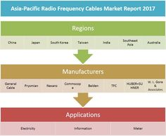 In this report, the Asia-Pacific Radio Frequency Cables market is valued at USD XX million in 2016 and is expected to reach USD XX million by the end of 2022, growing at a CAGR of XX% between 2016 and 2022.Click Here- http://bit.ly/2tdG9Vx
