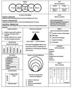 pre-AP/AP English strategies, all in one visual!