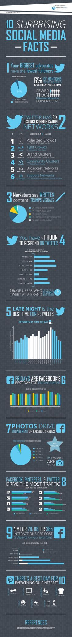 From Main Street Host Digital Marketing - 10 Surprising Social Media Facts  Infographic f7f9c5c340140