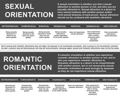 Romantic and Sexual Orientation: One way to look at it