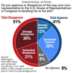 This is the first time in 25 years that the number of Americans who disapprove of their own Congress member has risen over 50 percent. | Graphic by Julia Haslanger/POLITICO | http://www.politico.com/story/2014/08/poll-congress-approval-rating-low-109721.html