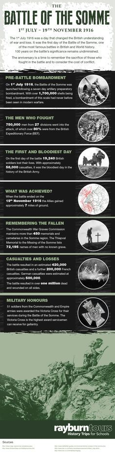 Remembering The Battle Of The Somme – 100 Years On - Geschichte - Weltkriege - DDR - World History Classroom, Ap World History, Teaching History, European History, British History, History Facts, American History, History Quotes, Ww1 History