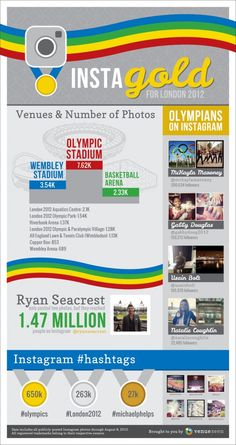 We realized that we had to pin an infographic about the Olympics but also that we needed one that had to do something with digital or social media marketing.  This is a good one about #Instagram usage at the 2012 Olympics.