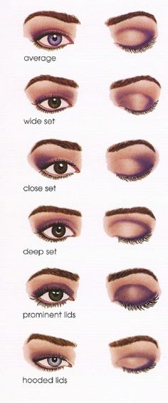 Diagram on How to Apply Make Up to Compliment your Eye Shape!