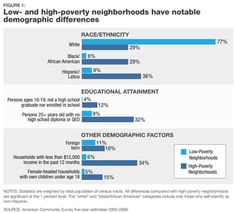 """Poverty and urban geography - """"The Great Recession's Devastating Toll on Disadvantaged Neighborhoods"""" - The Atlantic Cities"""