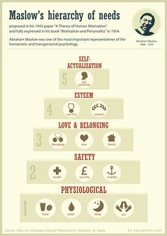Maslow's Hierarchy of Needs infographic - Google Search