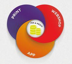 Mit PIM und DAM können Sie im Handumdrehen Ihre Produktdaten auf allen Kanälen publizieren!