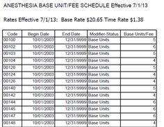 Anesthesia Base Units Example