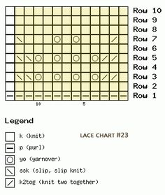 A great knitted lace pattern for beginner. Free chart. Multiple of 12 sts, + 1. Stitch repeat is highlighted in pale yellow.