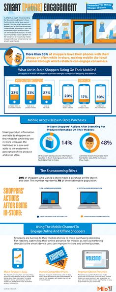 Smartphone engagement via Smart (Phone) Engagement: Embracing The Mobile Shopper In-Store