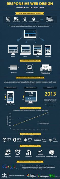 Why Responsive Web Design is becoming so popular? | Web Infographics #pc #tablet #smartphone #design #resolution
