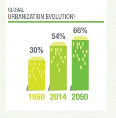 By 2050, a massive 66% of us will be living in urban areas. Read here how this will increasingly affect our health and lifestyle: http://www.naturex.com/Trend-corner/PDF-Flipbook/Improving-cardiovascular-health-naturally