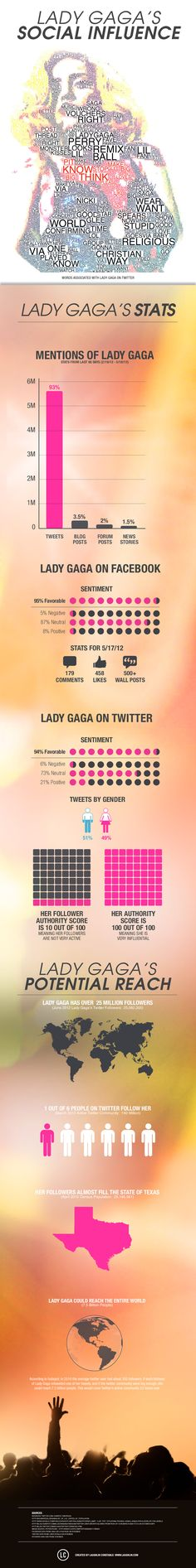 The Social Influence of Lady Gaga - if every person in the world was on Twitter, she'd definitely reach them. #INFOGRAPHIC #LadyGaga