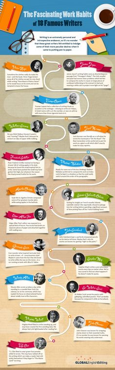 From Victor Hugo to Gertrude Stein, the graphic outlines the curious work habits of each individual author and relates their process to their work.