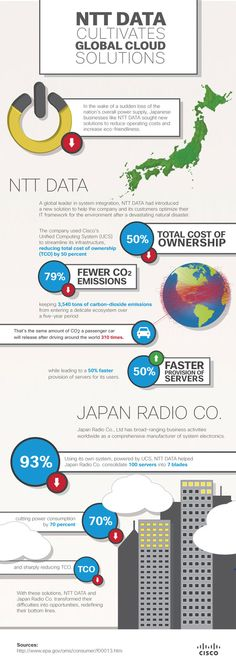 NTT DATA combined Cisco UCS with a private cloud to reach greater energy efficiency and slash TCO. More importantly, their customers got 50% faster provisioning of services and TOC savings across all categories.  See how they did it in this Cisco Cloud infographic.