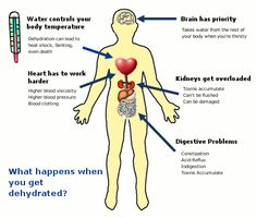 What happens when you get dehydrated?  Good for Arizonans to know