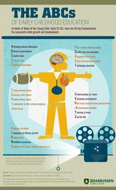 El ABC de la educación infantil #infografia #infographic #education