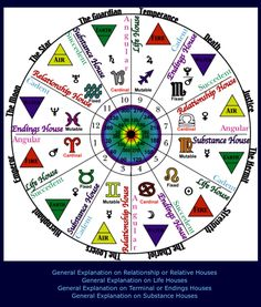 Astrology: Wheel Correspondences (Zodiac Signs, Houses, House Rulers, Modes, Elements, Degrees, Tarot Cards) | #astrology