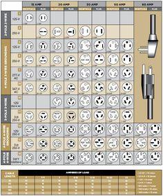 hubbell twist lock plug chart work solutions in 2019