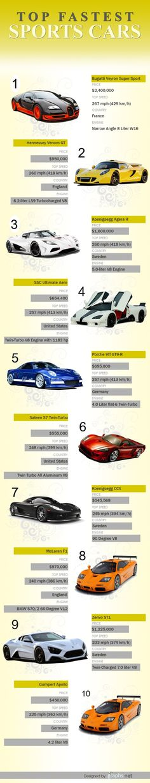 #DreamCar #sport #car #bugatti #koenigsegg #porsche #saleen #mclaren #zenvo #infographic #cool