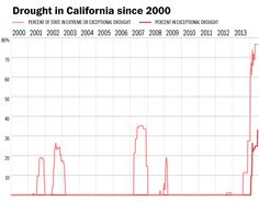 The United States of drought - The Washington Post