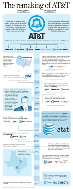 The remaking of AT&T