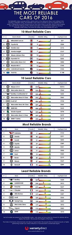 The Most Reliable Cars of 2016 #Infographic #Cars #Transportation