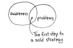 First steps to awareness and problem solving. Ask hard questions and anticipate problems before they happen. (Cartoon by Jessica Hagy)