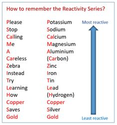 The Reactivity Series (solutions, examples, activities, experiment, videos) Chemistry Basics, Chemistry Help, Chemistry Study Guide, Chemistry Classroom, High School Chemistry, Chemistry Lessons, Teaching Chemistry, Chemistry Experiments, Science Chemistry