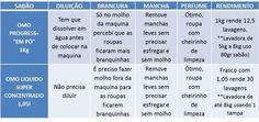 teste_omoliquido_omoprogress http://solucoeslucymizael.com.br/teste-sabao-omo-progress/