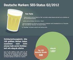 SEO-Status deutscher Marken