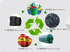 manufacture of pyrolysis plant,Convert plastic/tyre/rubber into fule oil machine Plastic Waste Recycling, Fuel Oil, Green Technology, Carbon Black, New Green, Prepping, How To Apply, Range, Community