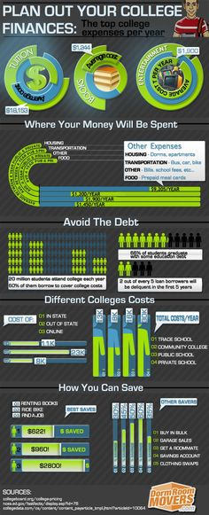 Plan your college finances to avoid debt pitfalls. College Costs, Financial Aid For College, College Planning, Saving For College, College Years, Scholarships For College, College Life, College Students, School Fees