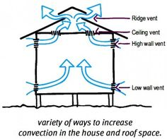 Exceptional Cross Ventilation In House Designs For Natural Passive Air Flow