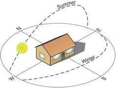 Using a Heliodon to assess home orientation for passive solar features ~
