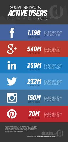 As of December 2013, here's the social networks with the most active users base: (via @Dustin Mierau Mierau Mierau W. Stout / @socialmedialond)