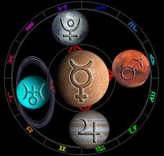 Right Thinking brings about Right Action - 2014-Grand-Cardinal-Cross-Mercury @Bill Attride #Astrology