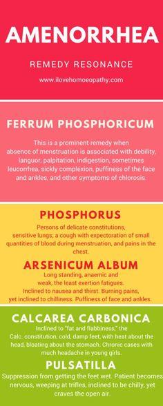 Homeopathy treatment of Amenorrhea