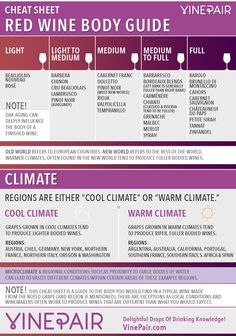 CHEAT SHEET: Red Wine Body Guide And Red Wine Body Chart